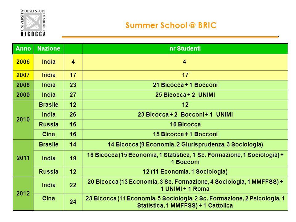 AnnoNazionenr Studenti 2006India44 2007India17 2008India2321 Bicocca + 1 Bocconi 2009India2725 Bicocca + 2 UNIMI 2010 Brasile12 India2623 Bicocca + 2 Bocconi + 1 UNIMI Russia1616 Bicocca Cina1615 Bicocca + 1 Bocconi 2011 Brasile1414 Bicocca (9 Economia, 2 Giurisprudenza, 3 Sociologia) India19 18 Bicocca (15 Economia, 1 Statistica, 1 Sc.