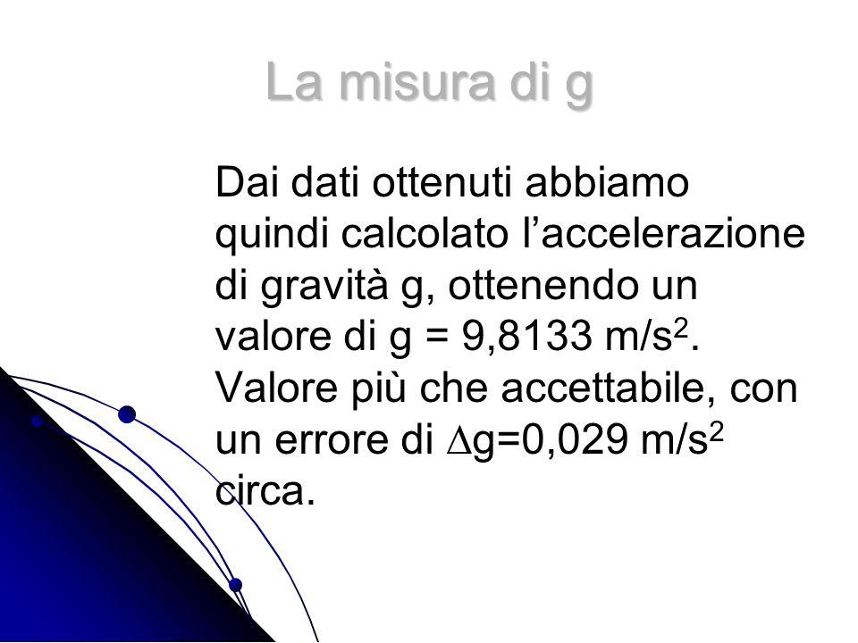 La misura di g Dai dati ottenuti abbiamo quindi calcolato laccelerazione di gravità g, ottenendo un valore di g = 9,8133 m/s 2. Valore più che accetta