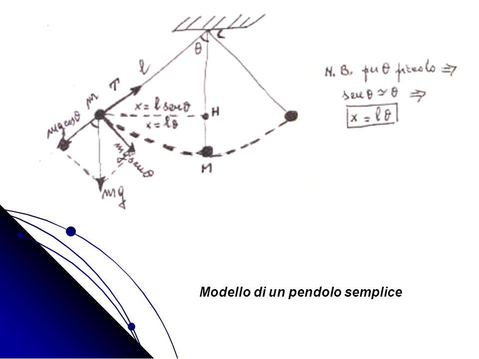 Modello di un pendolo semplice