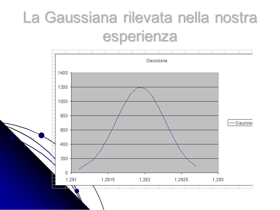 La Gaussiana rilevata nella nostra esperienza