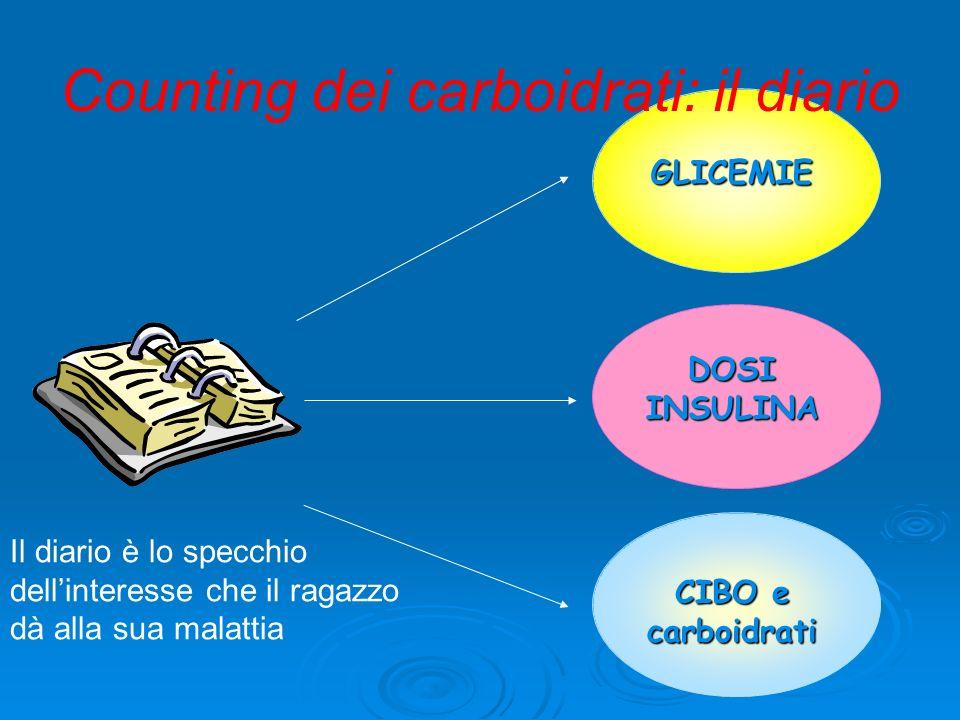 GLICEMIE DOSI INSULINA CIBO e carboidrati Counting dei carboidrati: il diario Il diario è lo specchio dellinteresse che il ragazzo dà alla sua malattia