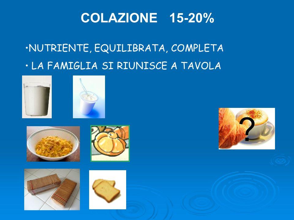 COLAZIONE 15-20% NUTRIENTE, EQUILIBRATA, COMPLETA LA FAMIGLIA SI RIUNISCE A TAVOLA ?