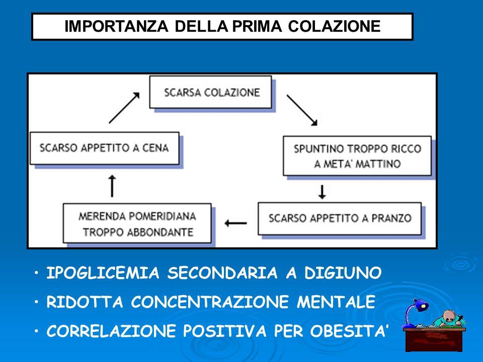 IPOGLICEMIA SECONDARIA A DIGIUNO RIDOTTA CONCENTRAZIONE MENTALE CORRELAZIONE POSITIVA PER OBESITA IMPORTANZA DELLA PRIMA COLAZIONE