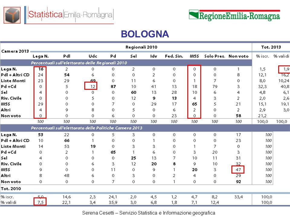 Serena Cesetti – Servizio Statistica e Informazione geografica BOLOGNA