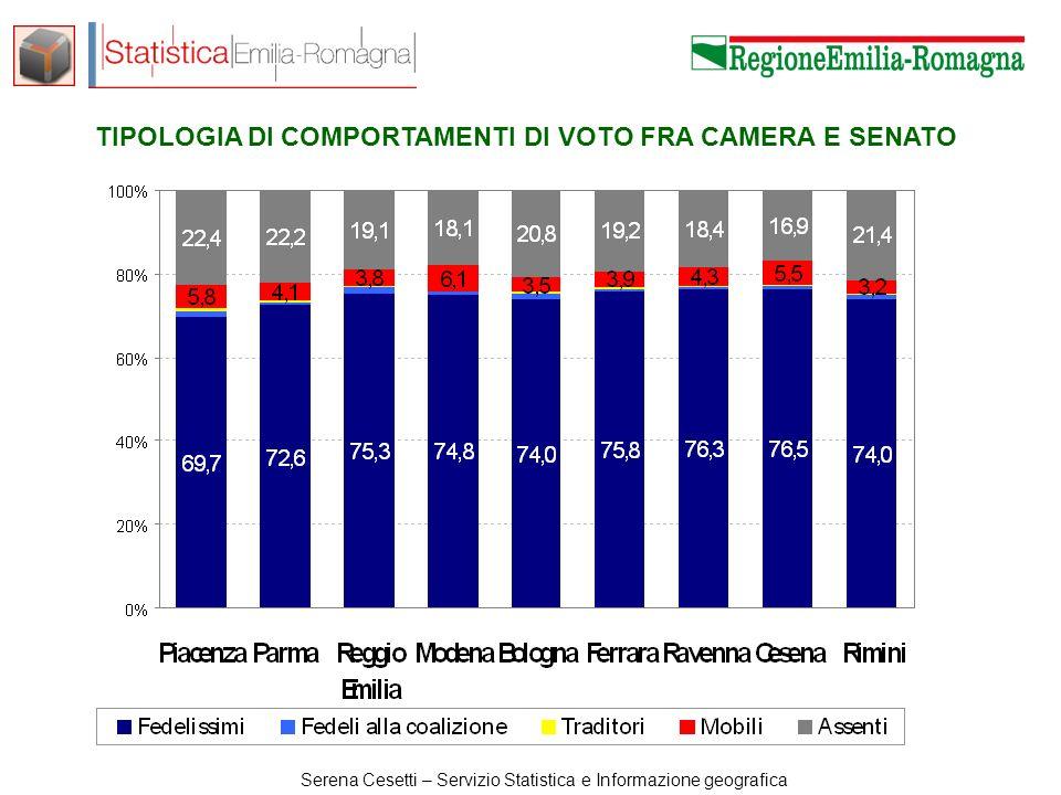 Serena Cesetti – Servizio Statistica e Informazione geografica TIPOLOGIA DI COMPORTAMENTI DI VOTO FRA CAMERA E SENATO