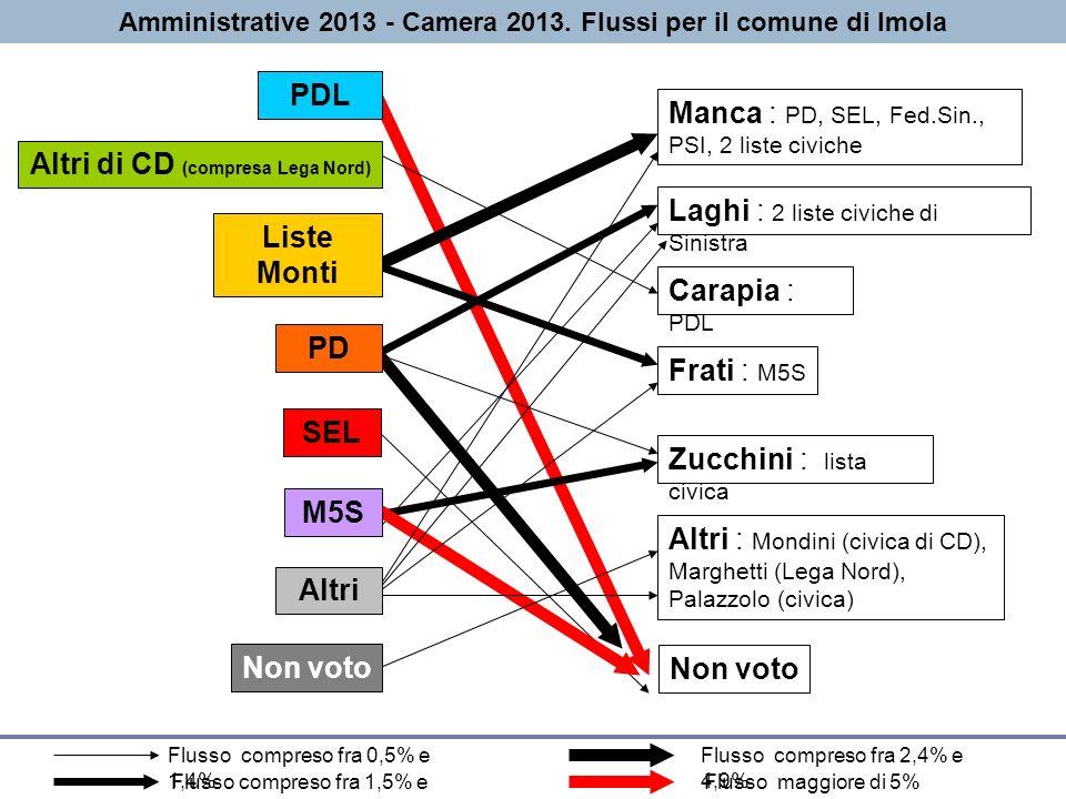 Serena Cesetti – Servizio Statistica e Informazione geografica Amministrative 2013 - Camera 2013.