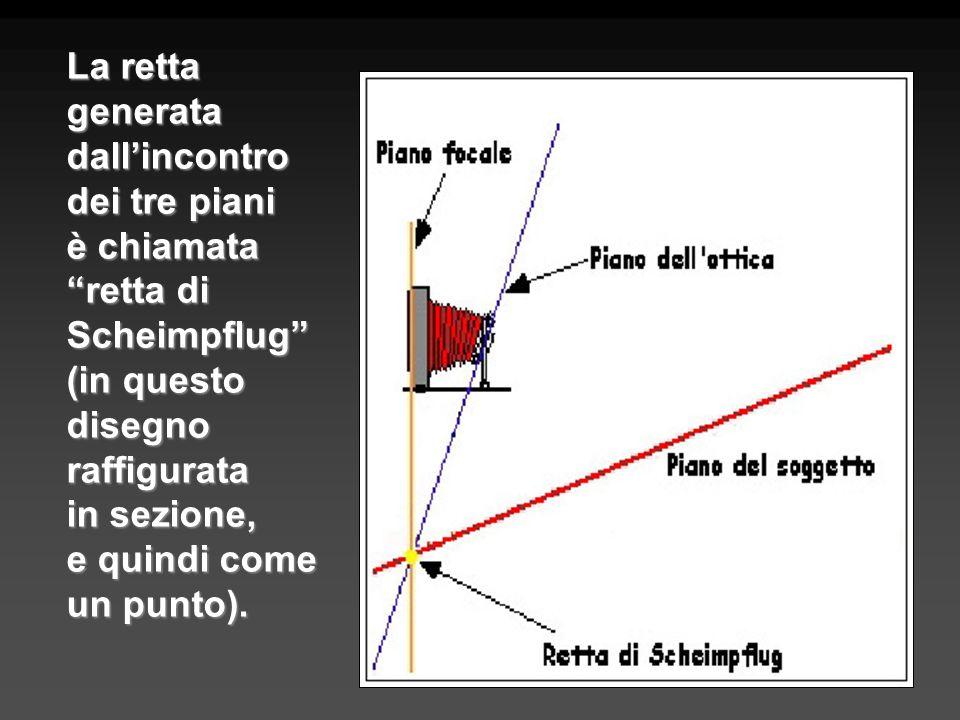 La retta generata dallincontro dei tre piani è chiamata retta di Scheimpflug (in questo disegno raffigurata in sezione, e quindi come un punto).