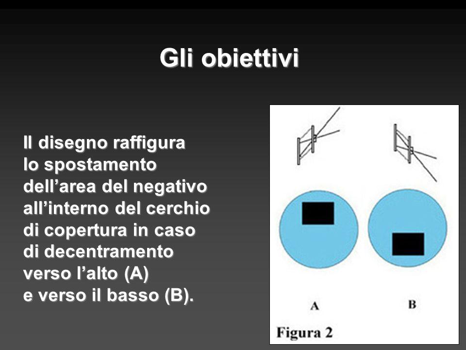 Il disegno raffigura lo spostamento dellarea del negativo allinterno del cerchio di copertura in caso di decentramento verso lalto (A) e verso il bass