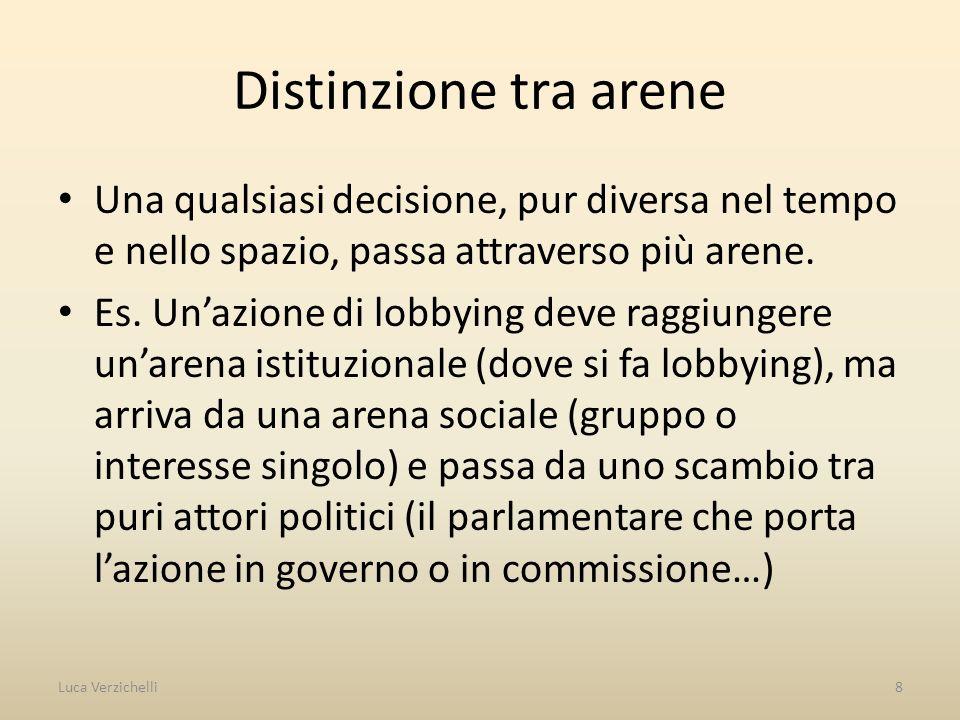 Distinzione tra arene Una qualsiasi decisione, pur diversa nel tempo e nello spazio, passa attraverso più arene. Es. Unazione di lobbying deve raggiun