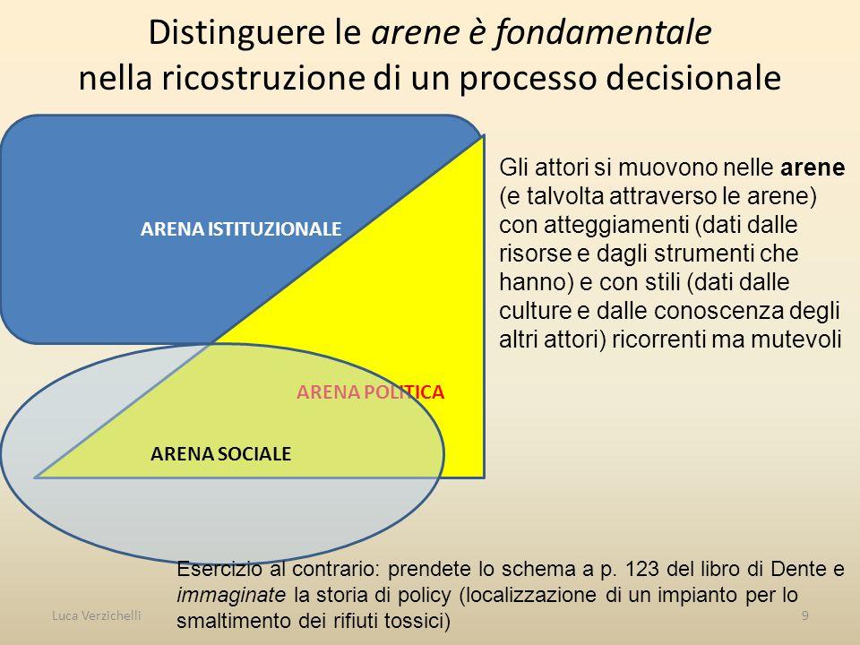 Distinguere le arene è fondamentale nella ricostruzione di un processo decisionale Luca Verzichelli9 ARENA ISTITUZIONALE ARENA POLITICA ARENA SOCIALE