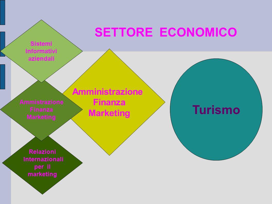 SETTORE ECONOMICO Amministrazione Finanza Marketing Relazioni Internazionali per il marketing Turismo Ammistrazione Finanza Marketing Sistemi Informat