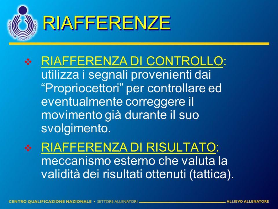 RIAFFERENZE RIAFFERENZA DI CONTROLLO: utilizza i segnali provenienti dai Propriocettori per controllare ed eventualmente correggere il movimento già d