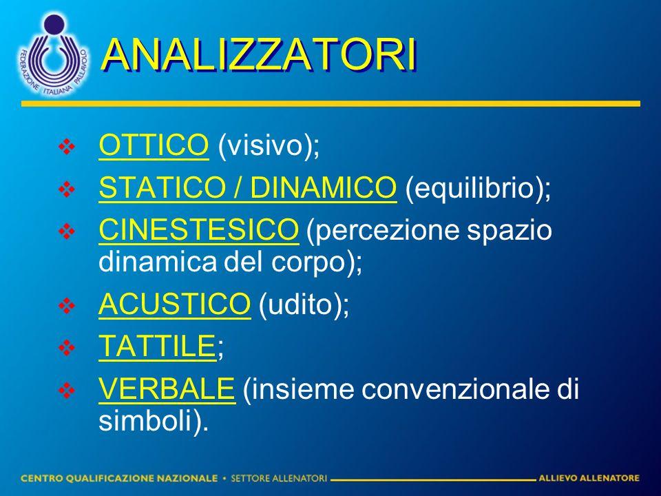 ANALIZZATORI OTTICO (visivo); STATICO / DINAMICO (equilibrio); CINESTESICO (percezione spazio dinamica del corpo); ACUSTICO (udito); TATTILE; VERBALE