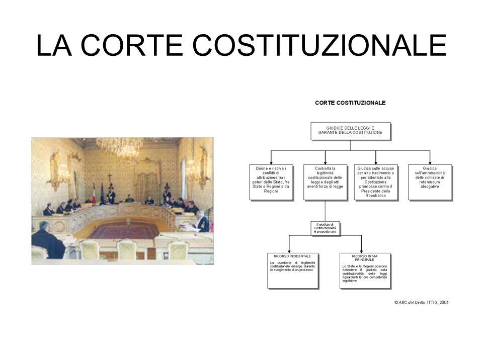 LA CORTE COSTITUZIONALE