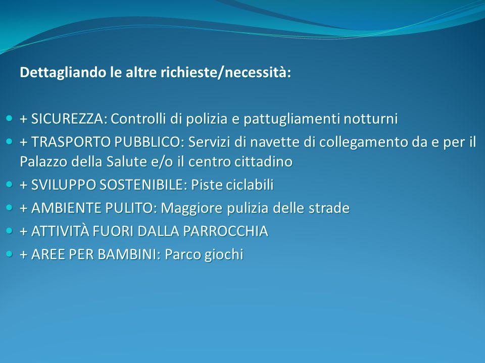 Dettagliando le altre richieste/necessità: + SICUREZZA: Controlli di polizia e pattugliamenti notturni + SICUREZZA: Controlli di polizia e pattugliame