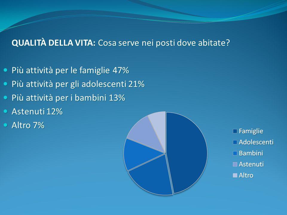 QUALITÀ DELLA VITA: Cosa serve nei posti dove abitate? Più attività per le famiglie 47% Più attività per le famiglie 47% Più attività per gli adolesce