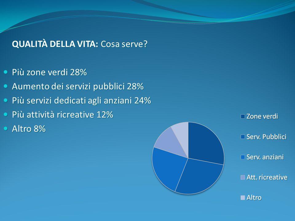 QUALITÀ DELLA VITA: Cosa serve? Più zone verdi 28% Più zone verdi 28% Aumento dei servizi pubblici 28% Aumento dei servizi pubblici 28% Più servizi de