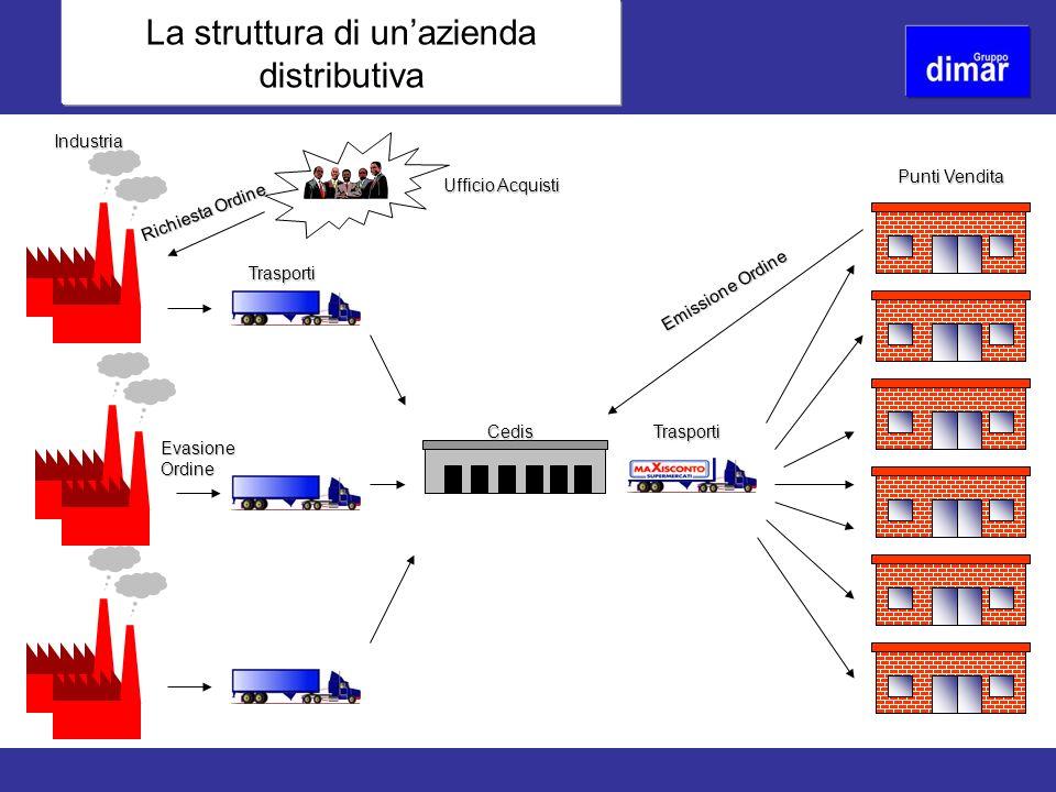 La struttura di unazienda distributiva Ufficio Acquisti Industria Trasporti Cedis Punti Vendita Trasporti Richiesta Ordine Emissione Ordine Emissione