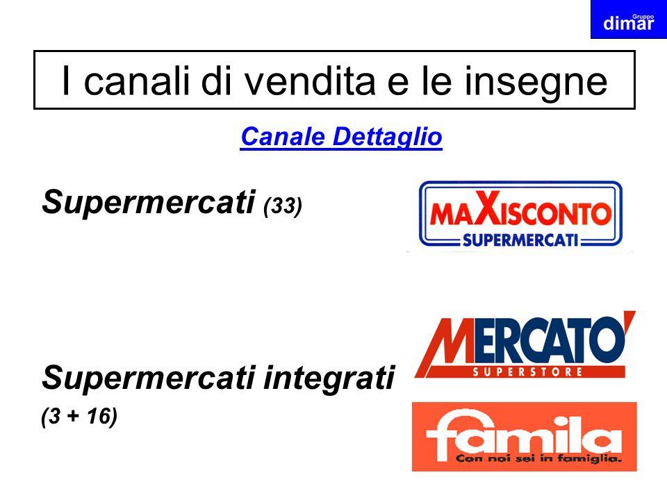I canali di vendita e le insegne Canale Dettaglio Supermercati (33) Supermercati integrati (3 + 16)