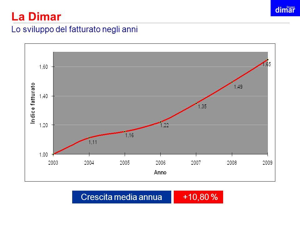 La Dimar Crescita media annua +10,80 % Lo sviluppo del fatturato negli anni