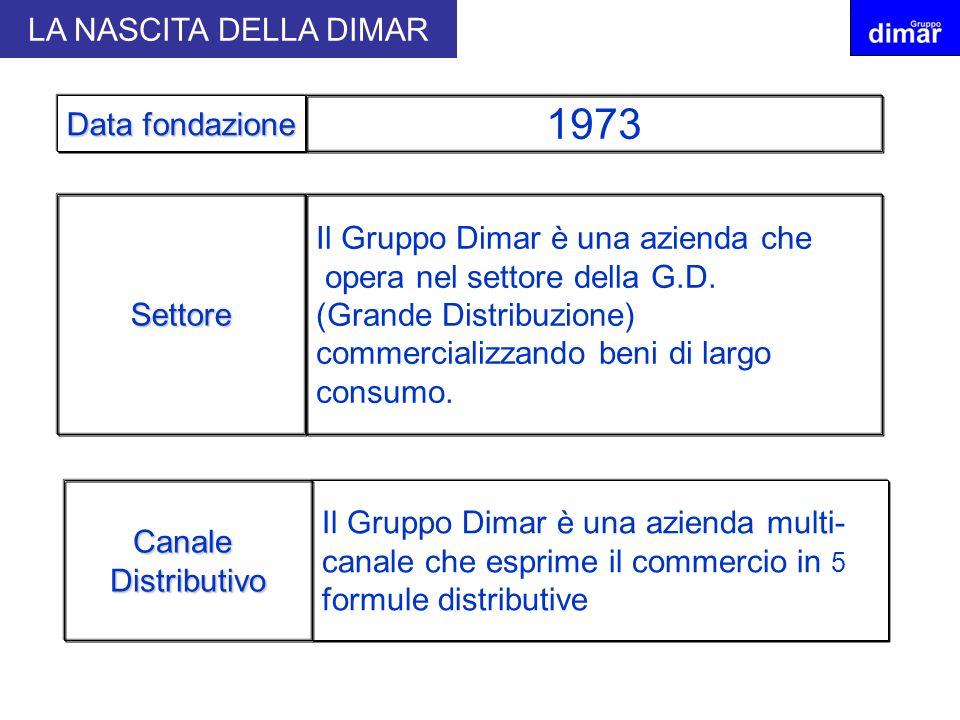 Il Gruppo Dimar è una azienda che opera nel settore della G.D. (Grande Distribuzione) commercializzando beni di largo consumo. 1973 Data fondazione Se