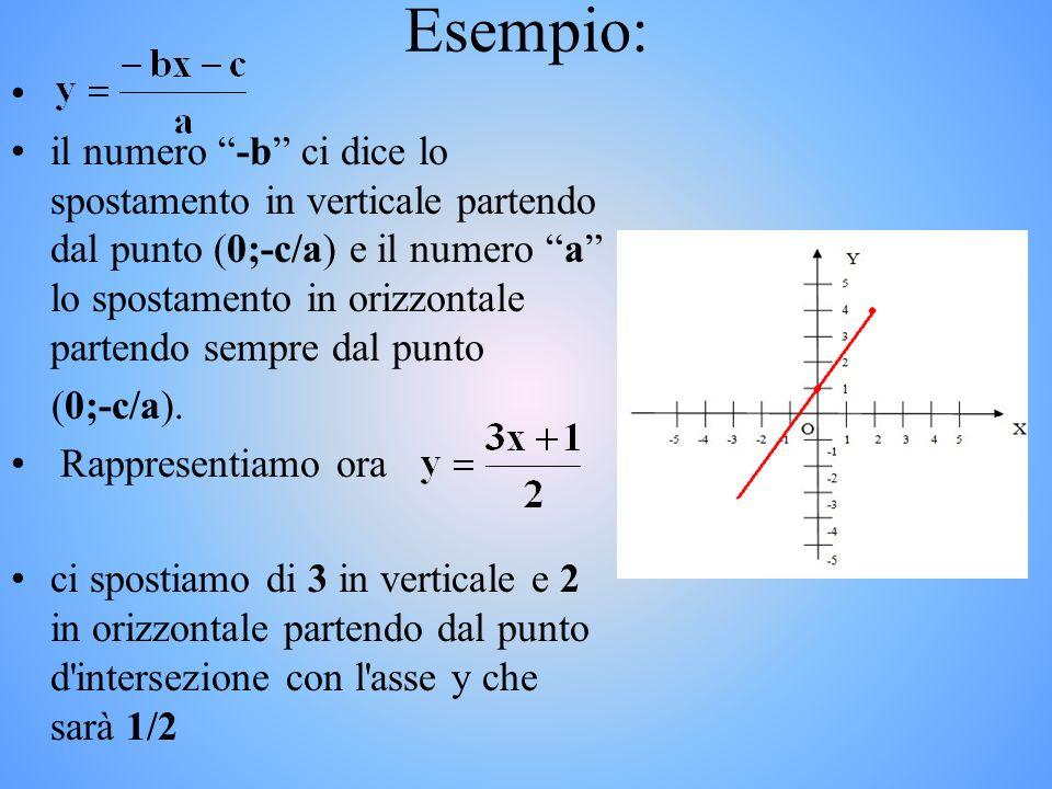 Avendo lequazione della retta in forma esplicita: Si trova il punto dintersezione con lasse y (che è il valore della q).