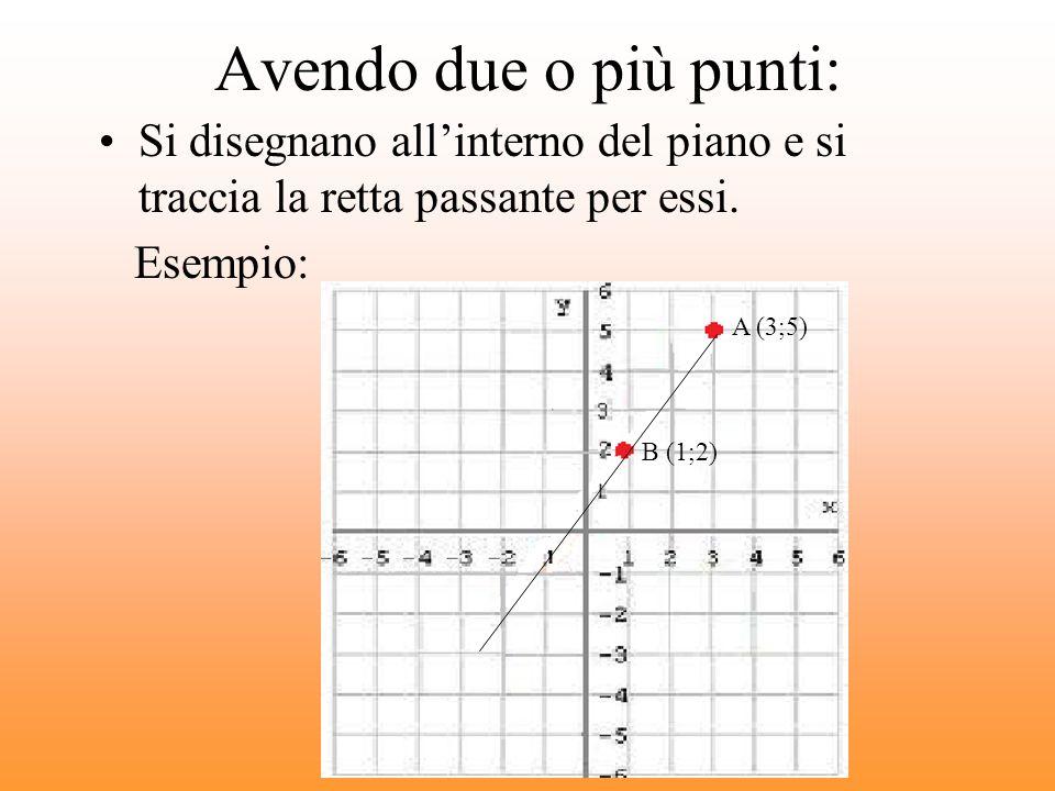 Avendo due o più punti: Si disegnano allinterno del piano e si traccia la retta passante per essi.