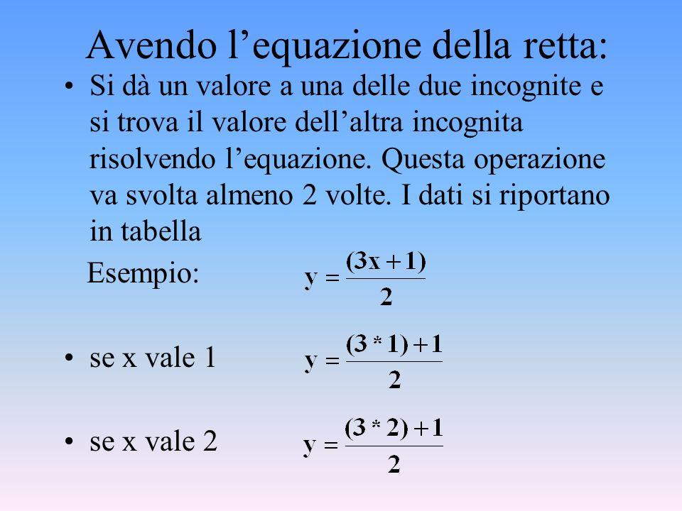 Avendo lequazione della retta: Si dà un valore a una delle due incognite e si trova il valore dellaltra incognita risolvendo lequazione.
