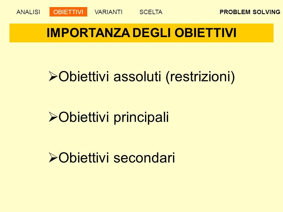 PROBLEM SOLVING Obiettivi assoluti (restrizioni) Obiettivi principali Obiettivi secondari IMPORTANZA DEGLI OBIETTIVI ANALISIOBIETTIVIVARIANTISCELTA
