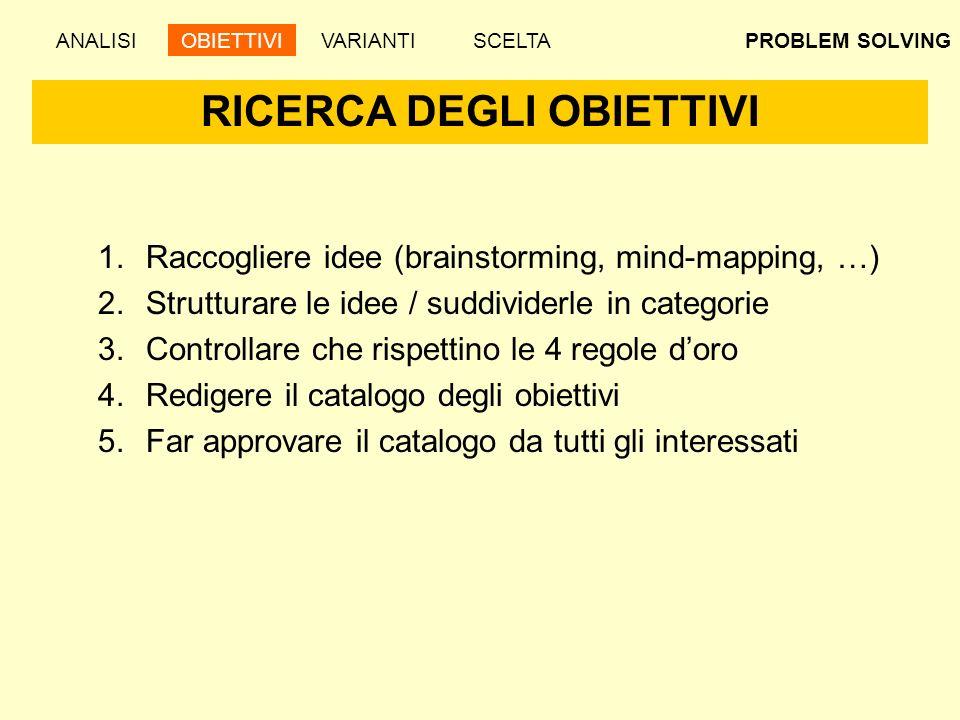PROBLEM SOLVING RICERCA DEGLI OBIETTIVI ANALISIOBIETTIVIVARIANTISCELTA 1.Raccogliere idee (brainstorming, mind-mapping, …) 2.Strutturare le idee / sud