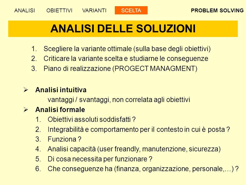 PROBLEM SOLVING ANALISI DELLE SOLUZIONI ANALISIOBIETTIVIVARIANTISCELTA 1.Scegliere la variante ottimale (sulla base degli obiettivi) 2.Criticare la va