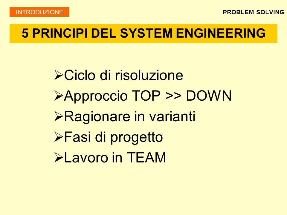 PROBLEM SOLVING Ciclo di risoluzione Approccio TOP >> DOWN Ragionare in varianti Fasi di progetto Lavoro in TEAM 5 PRINCIPI DEL SYSTEM ENGINEERING INT