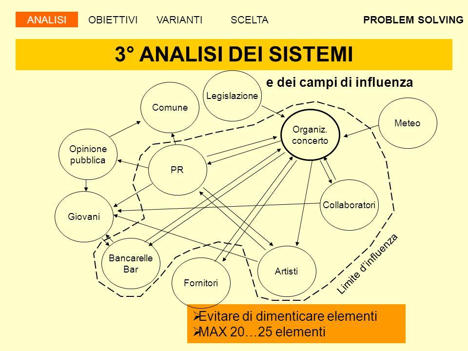 PROBLEM SOLVING 4° SVILUPPI FUTURI Scenario più probabile Scenario peggiore Sistemi di influenza TempoBelloIncertoPiove Permessi Artisti … ANALISIOBIETTIVIVARIANTISCELTA