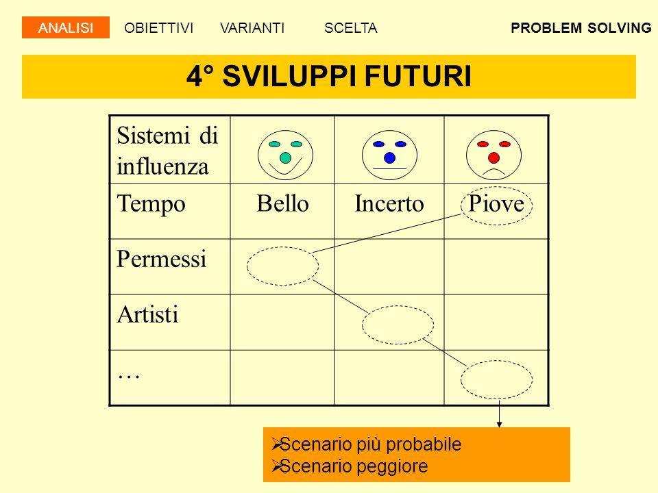 PROBLEM SOLVING 4° SVILUPPI FUTURI Scenario più probabile Scenario peggiore Sistemi di influenza TempoBelloIncertoPiove Permessi Artisti … ANALISIOBIE