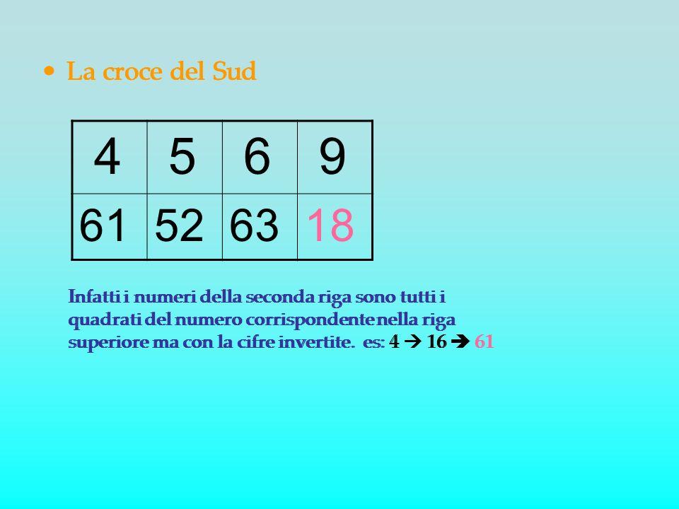 La croce del Sud 4 5 6 9 61526318 Infatti i numeri della seconda riga sono tutti i quadrati del numero corrispondente nella riga superiore ma con la c