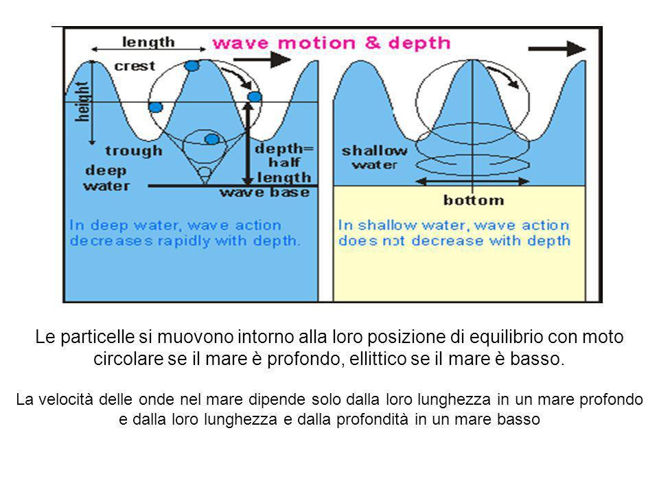 Le particelle si muovono intorno alla loro posizione di equilibrio con moto circolare se il mare è profondo, ellittico se il mare è basso. La velocità