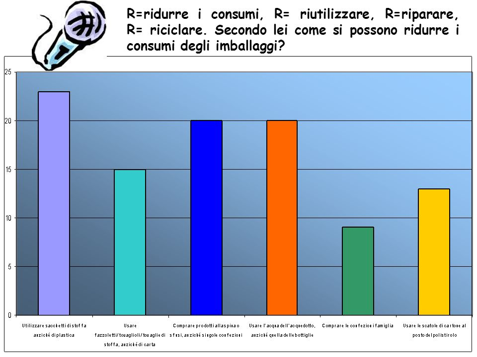 R=ridurre i consumi, R= riutilizzare, R=riparare, R= riciclare.