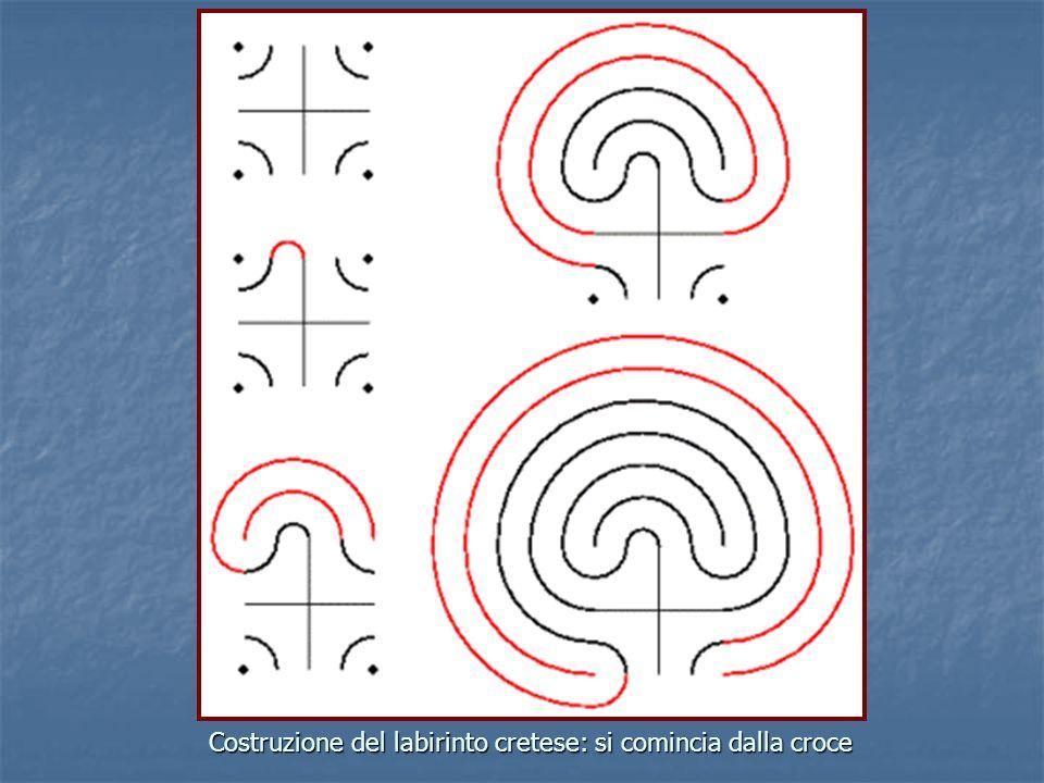 IL LABIRINTO percorso di lavoro Stimoli iniziali letture sul tema (Borges, Buzzati…), disegni di labirinti, piante di città (labirinti moderni). Forma
