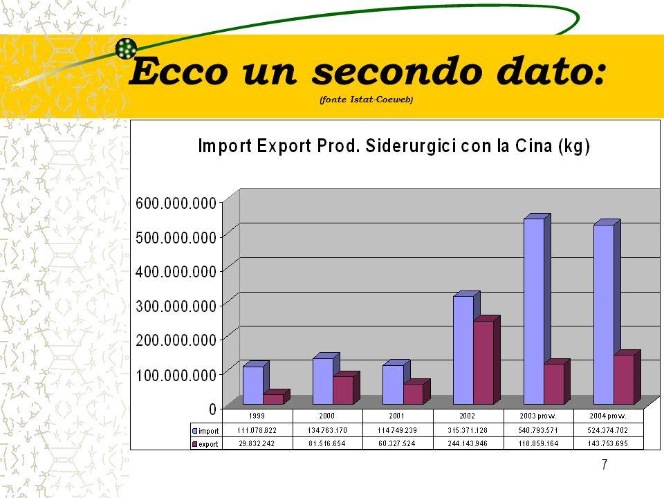 7 Ecco un secondo dato: (fonte Istat-Coeweb)