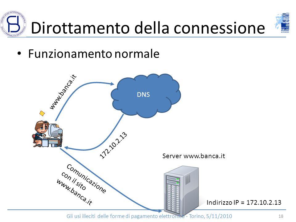 Dirottamento della connessione Funzionamento normale DNS www.banca.it 172.10.2.13 Comunicazione con il sito www.banca.it Indirizzo IP = 172.10.2.13 Se