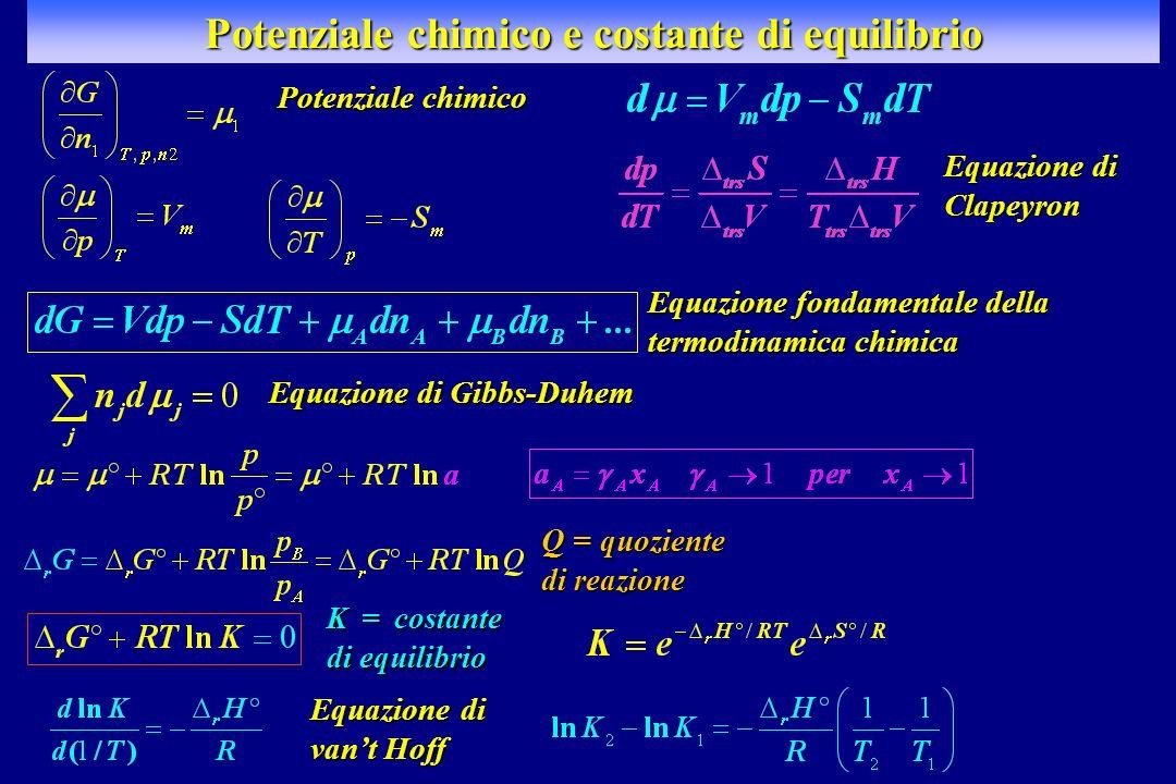 Potenziale chimico e costante di equilibrio Equazione di Clapeyron Potenziale chimico Equazione fondamentale della termodinamica chimica Equazione di