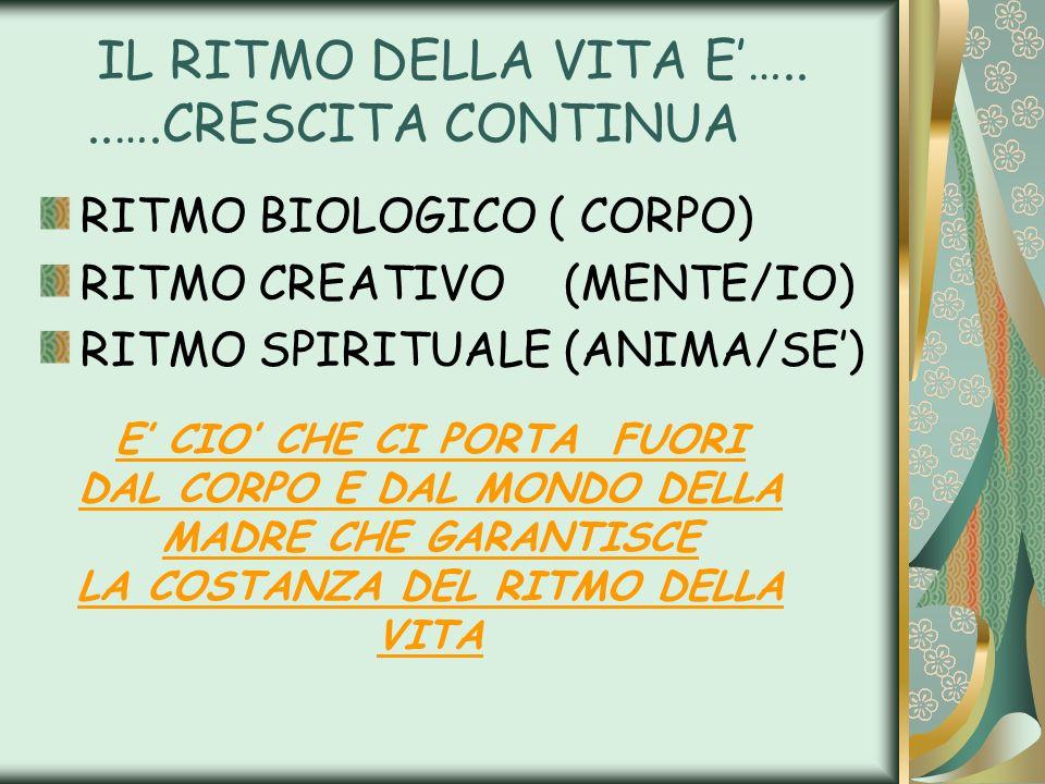 IL RITMO DELLA VITA E…....….CRESCITA CONTINUA RITMO BIOLOGICO ( CORPO) RITMO CREATIVO(MENTE/IO) RITMO SPIRITUALE (ANIMA/SE) E CIO CHE CI PORTA FUORI D