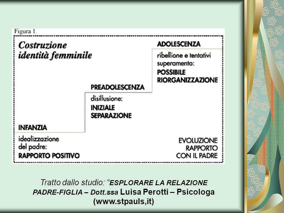 Tratto dallo studio: ESPLORARE LA RELAZIONE PADRE-FIGLIA – Dott.ssa Luisa Perotti – Psicologa (www.stpauls,it)