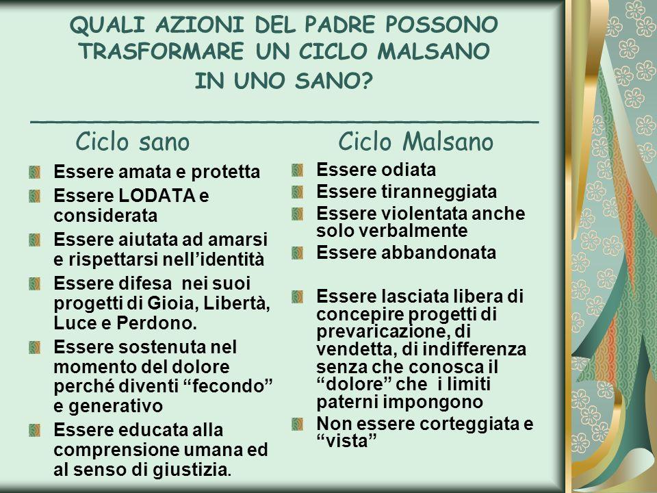 QUALI AZIONI DEL PADRE POSSONO TRASFORMARE UN CICLO MALSANO IN UNO SANO? ________________________________ Ciclo sanoCiclo Malsano Essere amata e prote