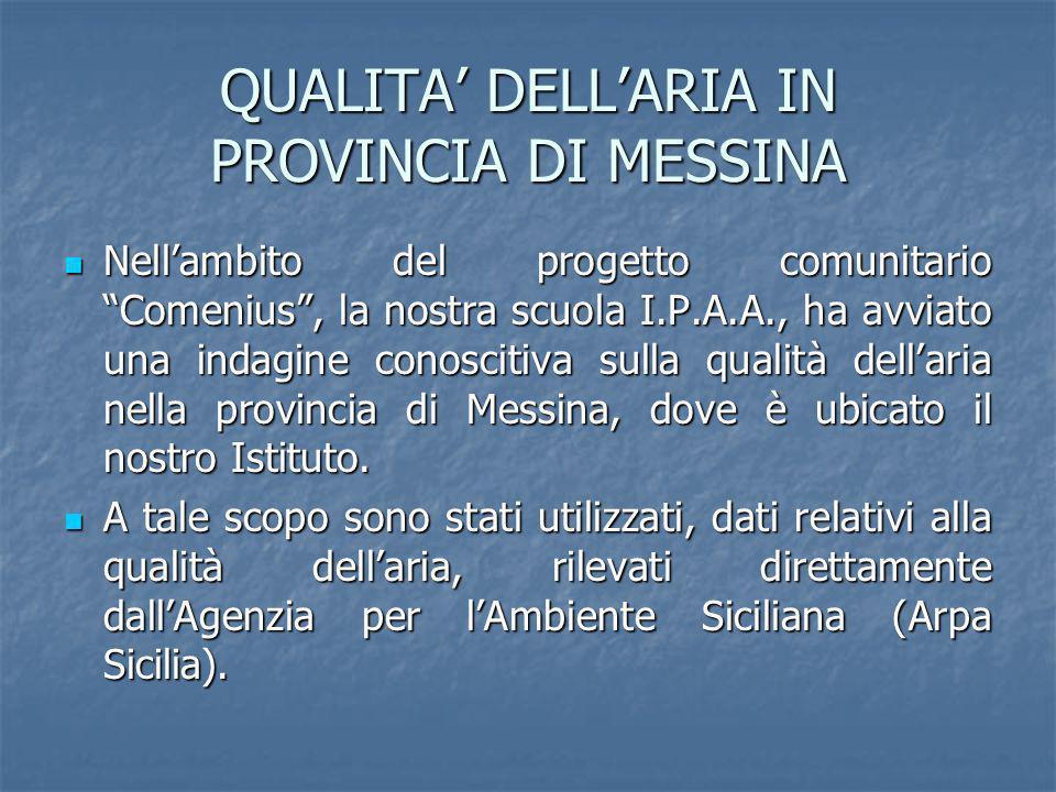 QUALITA DELLARIA IN PROVINCIA DI MESSINA Nellambito del progetto comunitario Comenius, la nostra scuola I.P.A.A., ha avviato una indagine conoscitiva