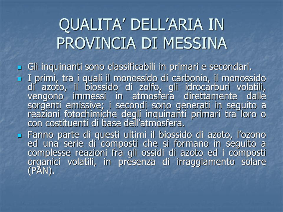QUALITA DELLARIA IN PROVINCIA DI MESSINA Normativa in materia di inquinamento atmosferico La qualità dellaria è disciplinata per la prima volta con la legge del 13 luglio 1966 n.