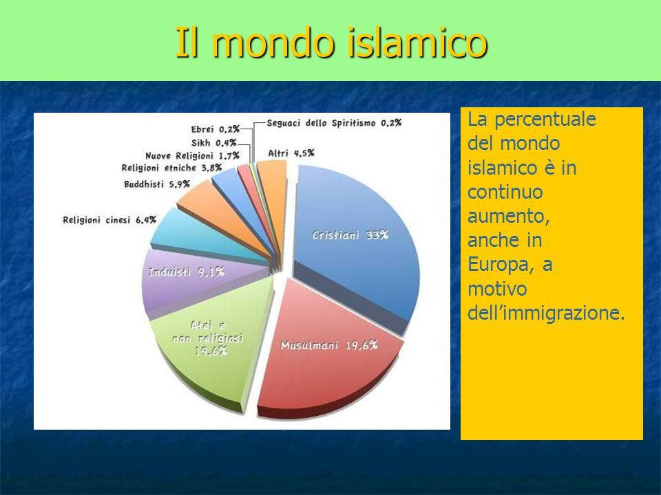Il mondo islamico La percentuale del mondo islamico è in continuo aumento, anche in Europa, a motivo dellimmigrazione.