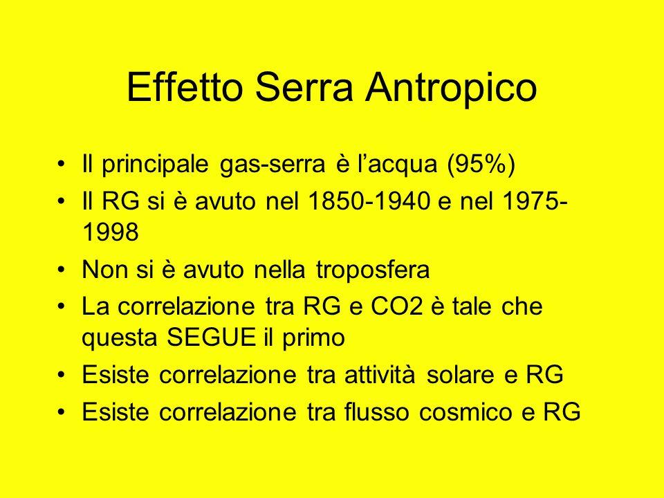 Effetto Serra Antropico Il principale gas-serra è lacqua (95%) Il RG si è avuto nel 1850-1940 e nel 1975- 1998 Non si è avuto nella troposfera La corr
