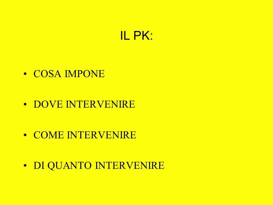 IL PK: COSA IMPONE DOVE INTERVENIRE COME INTERVENIRE DI QUANTO INTERVENIRE