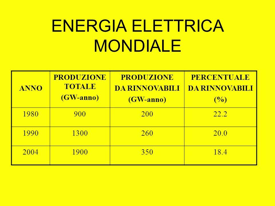ENERGIA ELETTRICA MONDIALE ANNO PRODUZIONE TOTALE (GW-anno) PRODUZIONE DA RINNOVABILI (GW-anno) PERCENTUALE DA RINNOVABILI (%) 198090020022.2 19901300